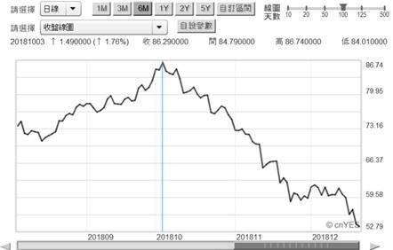 (圖五:北海布侖特油價日曲線圖,鉅亨網期貨)