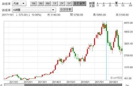 (圖三:大立光公司股價月K線圖,鉅亨網)