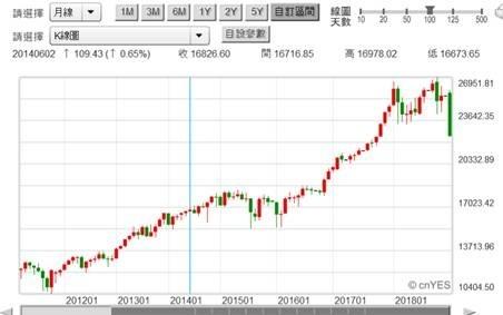 (圖四:道瓊工業股價指數月K線圖,鉅亨網)