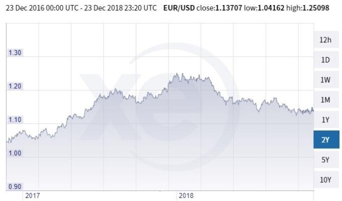 歐元兌美元價格趨勢圖 / 圖:xe