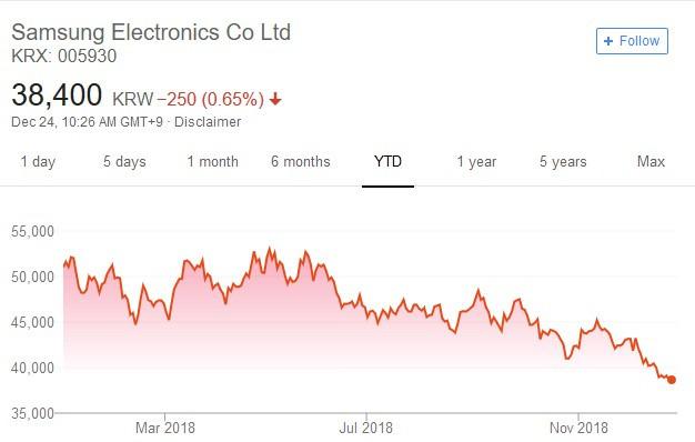 三星電子股價日線走勢圖