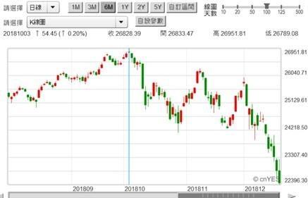(圖二:美國道瓊工業股價指數日K線圖,鉅亨網)