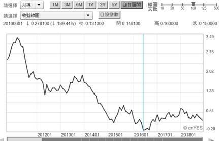 (圖六:德國10年期公債殖利率月曲線圖,鉅亨網)