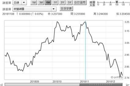(圖一:美國10年期公債殖利率日曲線圖,鉅亨網)