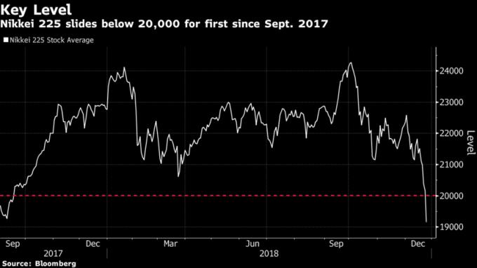 日經225指數跌破20000點,為2017年九月以來首見。(來源:Bloomberg)