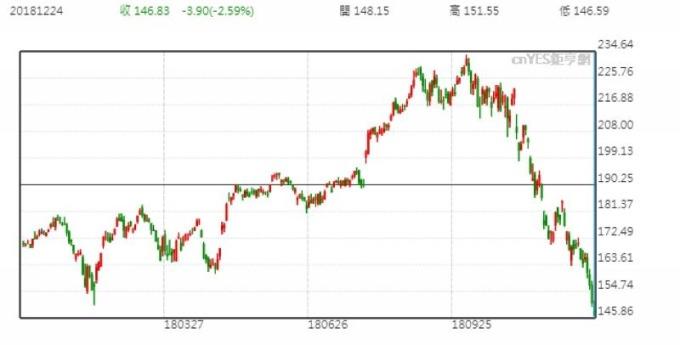 苹果股价日线走势图 (近一年以来表现)