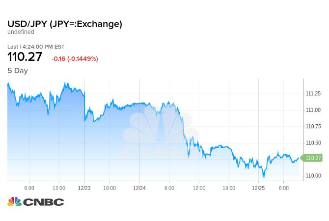 美元兑日圆近5日走势