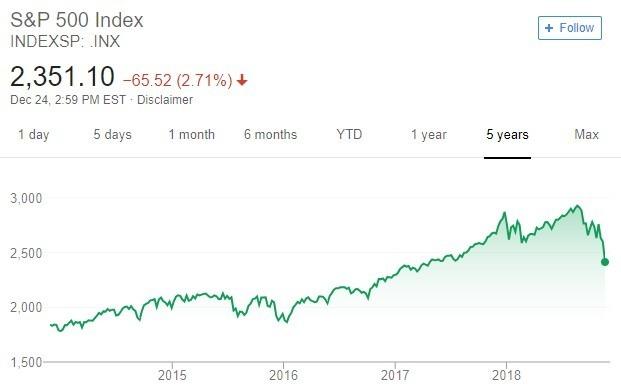 S&P500 趋势图 / 图:谷歌