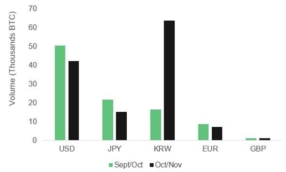 比特幣交易量 / 圖:bitcoinist
