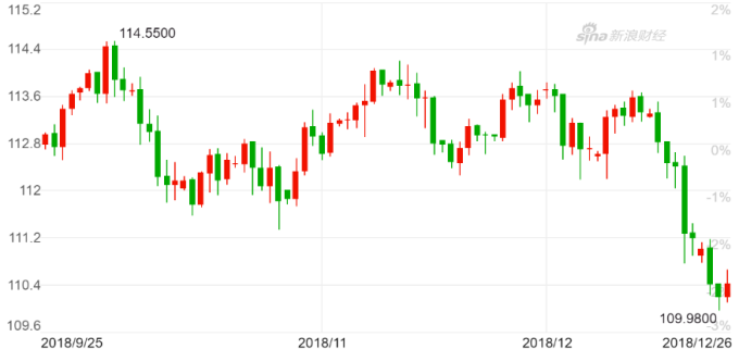 美元兌日圓日 K 線圖。(來源:新浪財經)