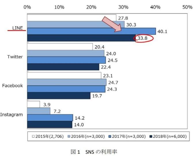 SNS使用率  (圖片來源:翻攝自Mobile Society Research Institute官網)