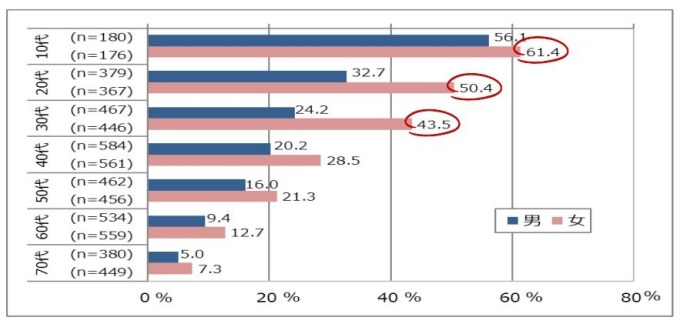 年齡層/男女的 LINE 使用比例 (圖片來源:翻攝自Mobile Society Research Institute官網)
