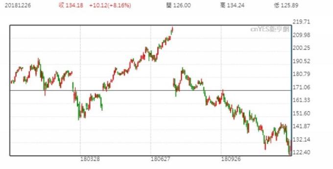 FB股价日线走势图 (近一年以来表现)
