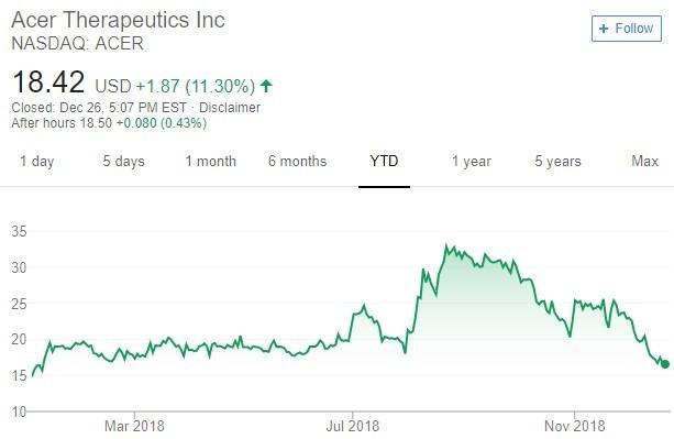 Acer 股价趋势图 / 图:谷歌