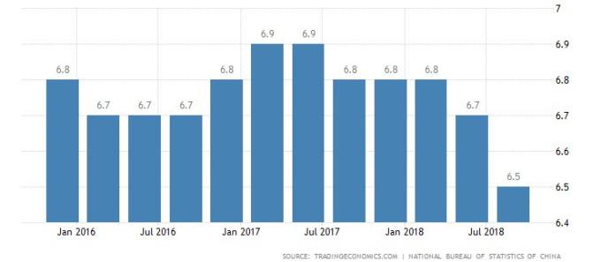 中國GDP年增率