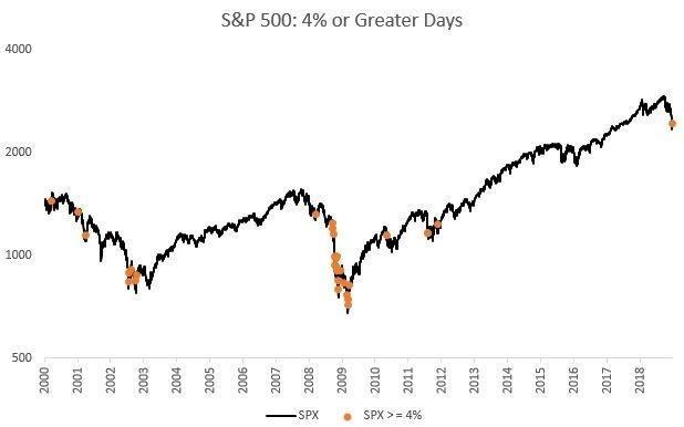 反弹日在2008年出现更密集(图表取自Zero Hedge)
