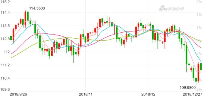 美元兑日圆日K线图。(j来源:新浪财经)