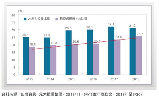 标普500指数市值达到23兆美元大关,其中人工智慧指数对科技产业的占比大幅超过三成。