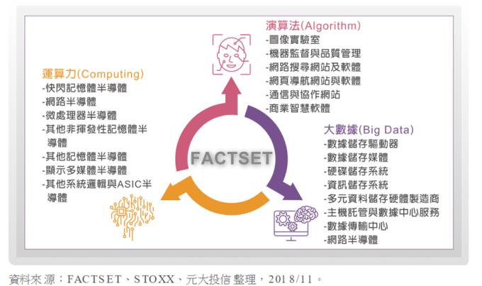 藉由FactSet精准掌握演算法(Algorithm)、大数据(Big Data)、运算力(Computing)等三大核心,一次涵盖21种次行业