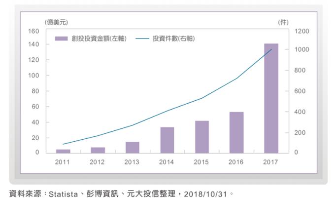 图说:2017年全球创投基金投入人工智慧领域较2016年成长达3倍,Statist预测至2025年全球人工智慧营收年复利将成长57%。