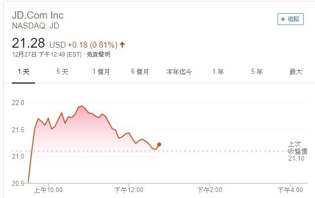 京東 ADR 股價走勢圖。