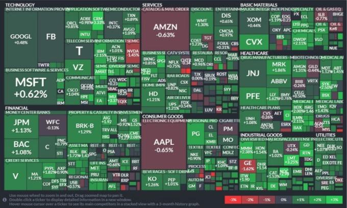 S&P500 指數 11 個板塊。 (圖:finviz)