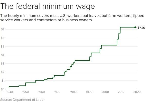 美聯邦最低時薪 / 圖:cbs