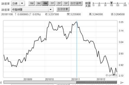 (圖二:美國10年期公債殖利率日曲線圖,鉅亨網)