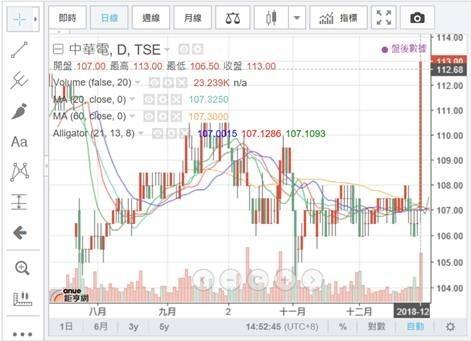 (圖六:2018年最後,中華電信股價突然旱地拔蔥,鉅亨網)