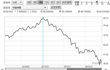 (圖五:北海布侖特油價日曲線圖,鉅亨網)
