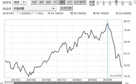 (圖三:北海布倫特油價周曲線圖,鉅亨網)