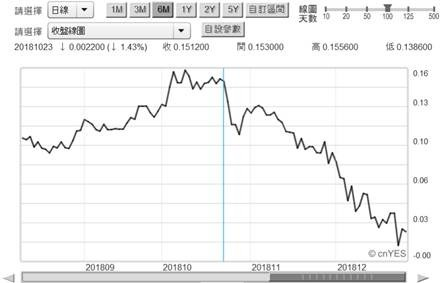 (圖四:日本政府10年期公債殖利率曲線圖,鉅亨網)
