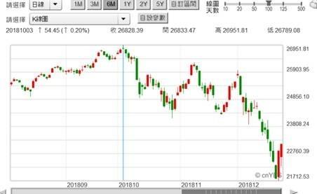 (圖一:道瓊股價指數日K線圖,鉅亨網)