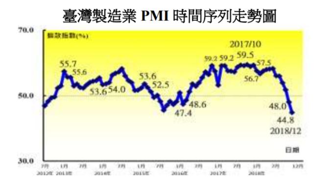 台灣製造業 PMI 走勢圖 圖片來源:中經院