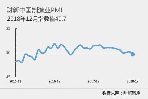 財新中國製造業 PMI 圖片來源:財新智庫