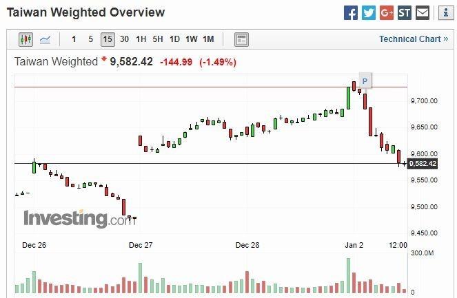 台股加權指數 15 分鐘走勢圖 圖片來源:investing.com