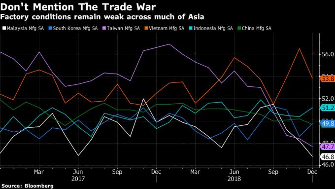 亞洲各國製造業PMI表現 圖片來源:Bloomberg