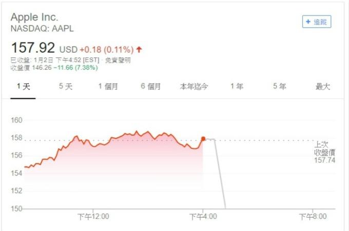 蘋果週三盤後股價暴跌近 8%