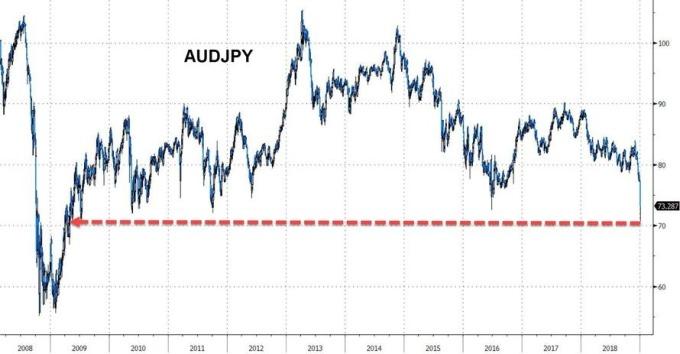 澳元兌日圓跌至多年新低(圖表取自Zero Hedge)