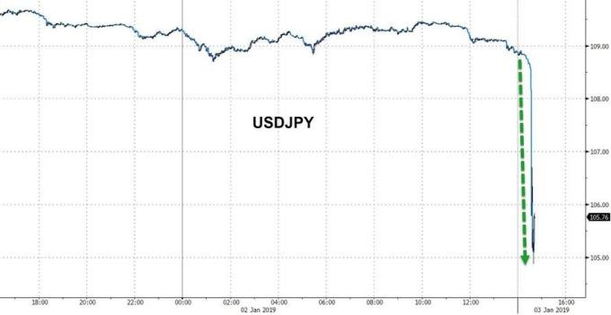 美元兌日圓閃崩(圖表取自Zero Hedge)