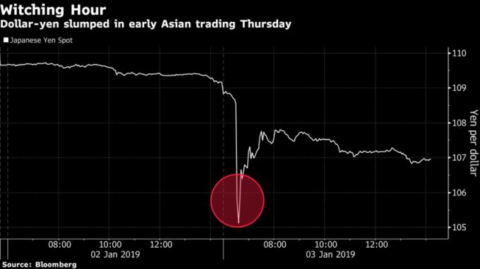 日圓亞洲盤一度失速崩跌。(來源:Bloomberg)