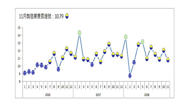 11月製造業景氣燈號連續亮出第6顆黃藍燈。(圖:台經院提供)