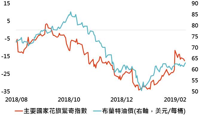 資料來源:Bloomberg,「鉅亨買基金」整理;資料日期:2019/2/13。此資料僅為歷史數據模擬回測,不為未來投資獲利之保證,在不同指數走勢、比重與期間下,可能得到不同數據結果。