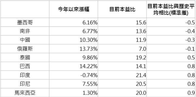 資料來源:Bloomberg,「鉅亨買基金」整理,分別採標普IPC、富時南非綜合、恆生國企、俄羅斯RTS、泰國曼谷SET、巴西聖保羅、印度SENSEX、印尼雅加達綜合與富時馬來西亞指數;資料日期:2019/2/13。此資料僅為歷史數據模擬回測,不為未來投資獲利之保證,在不同指數走勢、比重與期間下,可能得到不同數據結果。