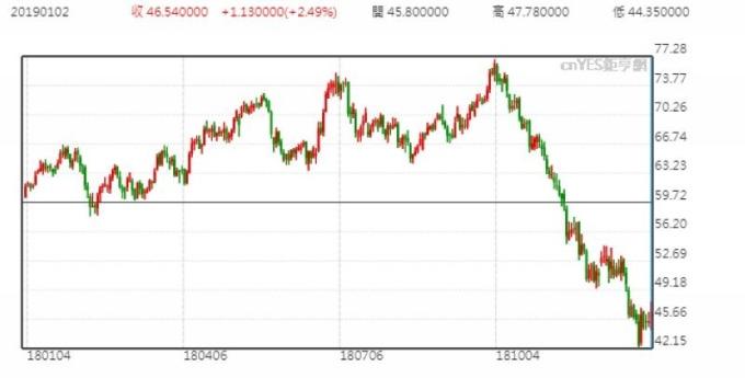 WTI 日線走勢圖 (近一年以來表現)