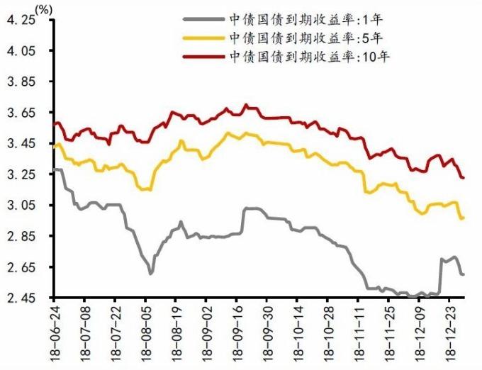 圖:華泰證券。各天期中國國債殖利率曲線。