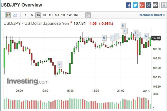 美元兌日圓走勢圖。(圖:investing)