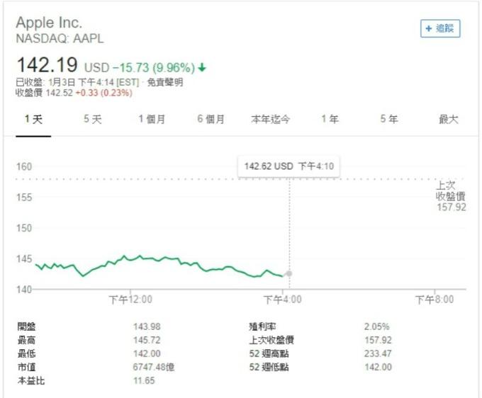 週四 (3 日) 蘋果股價重挫近 10%