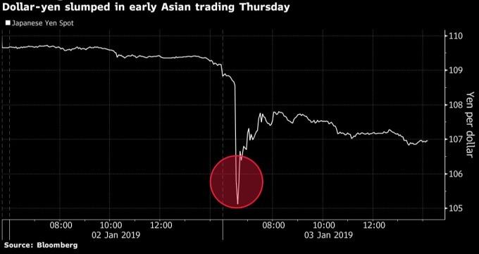 美元兌日圓趨勢圖 / 圖:彭博