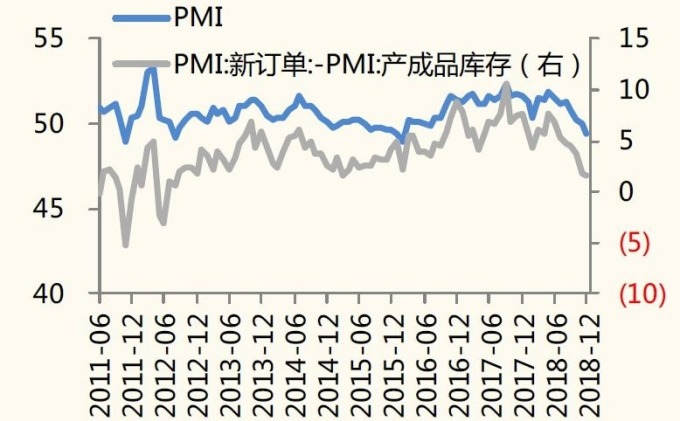 圖:國金證券。中國PMI走勢圖。